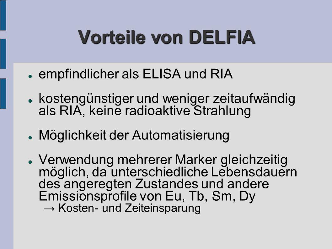 Vorteile von DELFIA empfindlicher als ELISA und RIA kostengünstiger und weniger zeitaufwändig als RIA, keine radioaktive Strahlung Möglichkeit der Automatisierung Verwendung mehrerer Marker gleichzeitig möglich, da unterschiedliche Lebensdauern des angeregten Zustandes und andere Emissionsprofile von Eu, Tb, Sm, Dy Kosten- und Zeiteinsparung