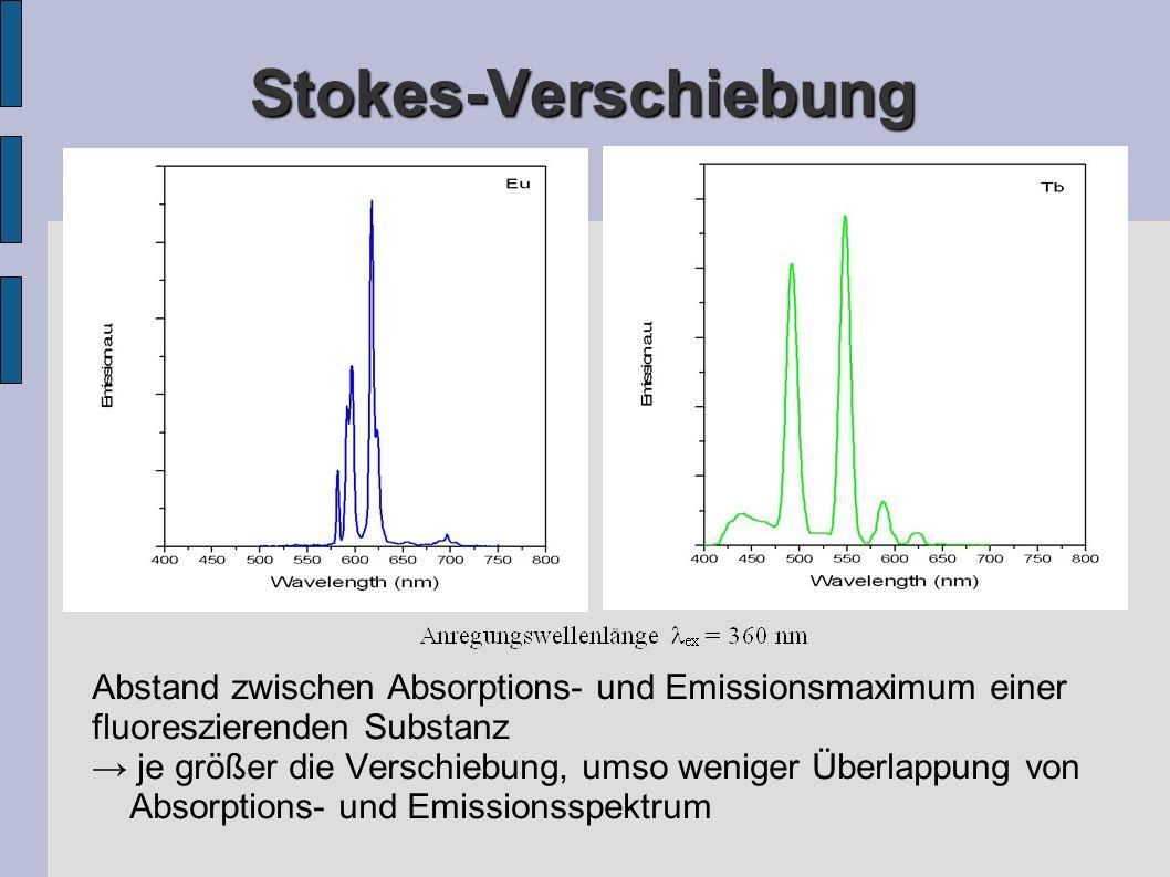 Stokes-Verschiebung Abstand zwischen Absorptions- und Emissionsmaximum einer fluoreszierenden Substanz je größer die Verschiebung, umso weniger Überlappung von Absorptions- und Emissionsspektrum
