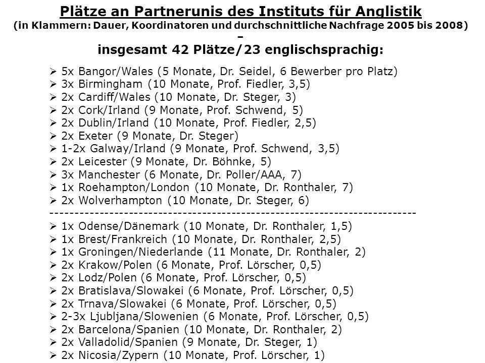 Plätze an Partnerunis des Instituts für Anglistik (in Klammern: Dauer, Koordinatoren und durchschnittliche Nachfrage 2005 bis 2008) – insgesamt 42 Plä