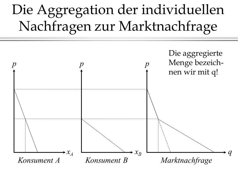 Die Aggregation der individuellen Nachfragen zur Marktnachfrage Konsument AKonsument BMarktnachfrage ppp xAxA xBxB q Die aggregierte Menge bezeich- ne