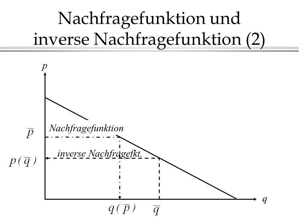 Nachfragefunktion und inverse Nachfragefunktion (2) p q inverse Nachfragefkt. Nachfragefunktion