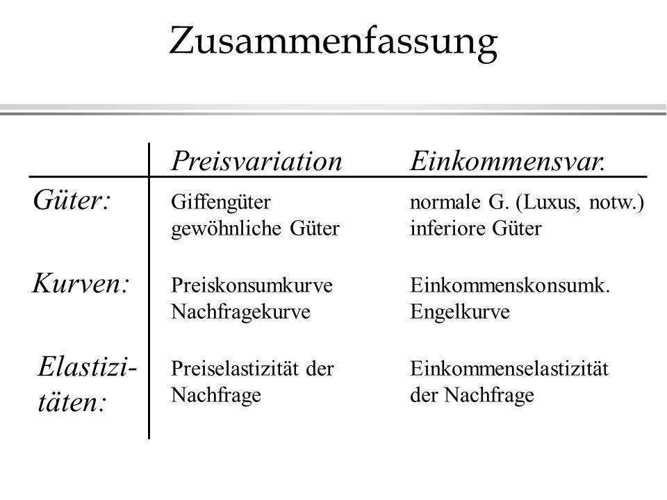 Zusammenfassung PreisvariationEinkommensvar. Güter: Giffengüter gewöhnliche Güter normale G. (Luxus, notw.) inferiore Güter Kurven: Preiskonsumkurve N