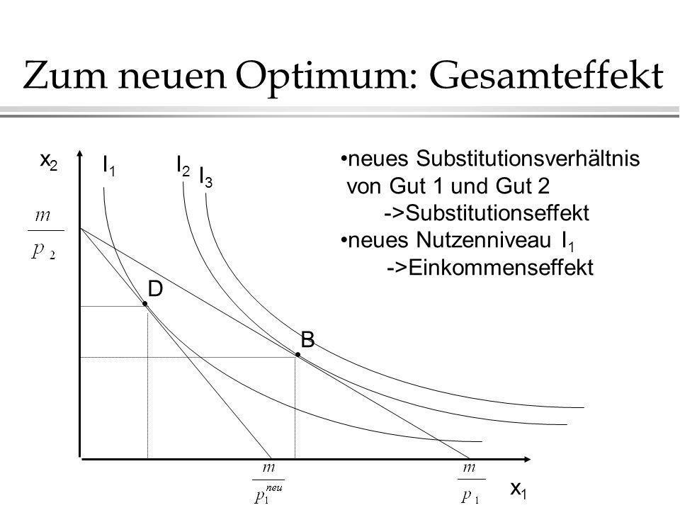 Zum neuen Optimum: Gesamteffekt x2x2 x1x1 I1I1 I2I2 neues Substitutionsverhältnis von Gut 1 und Gut 2 ->Substitutionseffekt neues Nutzenniveau I 1 ->Einkommenseffekt B D I3I3