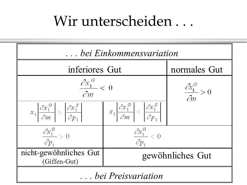 Wir unterscheiden...... bei Einkommensvariation... bei Preisvariation inferiores Gutnormales Gut nicht-gewöhnliches Gut (Giffen-Gut) gewöhnliches Gut
