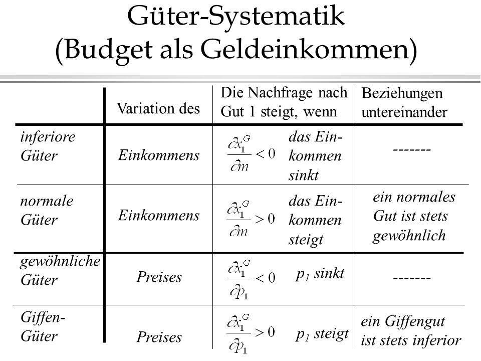 Güter-Systematik (Budget als Geldeinkommen) inferiore Güter normale Güter gewöhnliche Güter Giffen- Güter Beziehungen untereinander das Ein- kommen sinkt p 1 sinkt Variation des Einkommens Preises Die Nachfrage nach Gut 1 steigt, wenn das Ein- kommen steigt p 1 steigt ein Giffengut ist stets inferior ein normales Gut ist stets gewöhnlich ------- Einkommens Preises -------