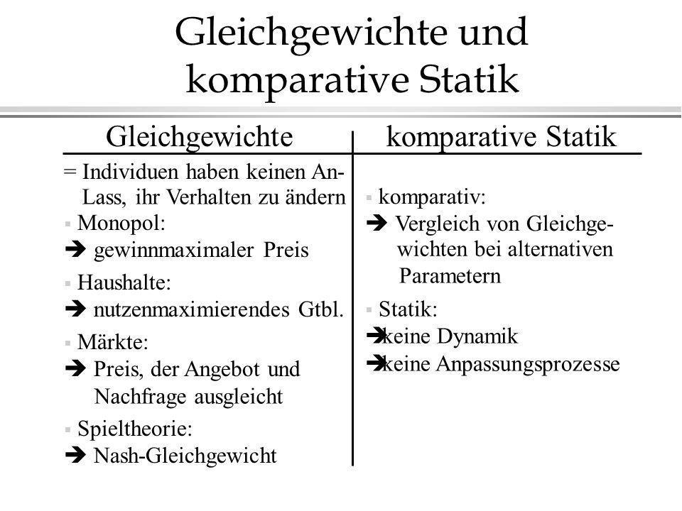 Gleichgewichte und komparative Statik komparative StatikGleichgewichte Märkte: Preis, der Angebot und Nachfrage ausgleicht Spieltheorie: Nash-Gleichge