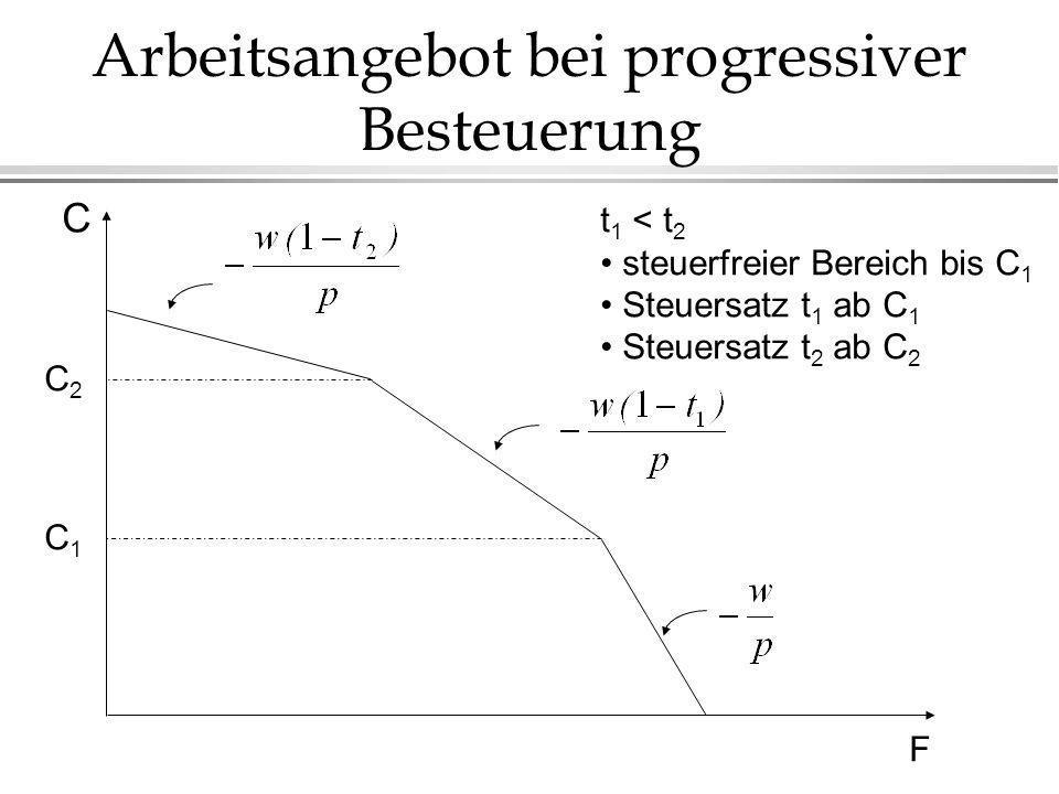 Arbeitsangebot bei progressiver Besteuerung t 1 < t 2 steuerfreier Bereich bis C 1 Steuersatz t 1 ab C 1 Steuersatz t 2 ab C 2 F C C2C2 C1C1