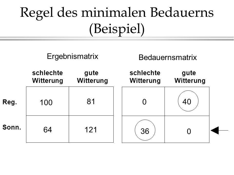 Regel des minimalen Bedauerns (Beispiel) 0 36 40 0 Bedauernsmatrix 100 64 81 121 schlechte Witterung gute Witterung Reg. Sonn. Ergebnismatrix schlecht