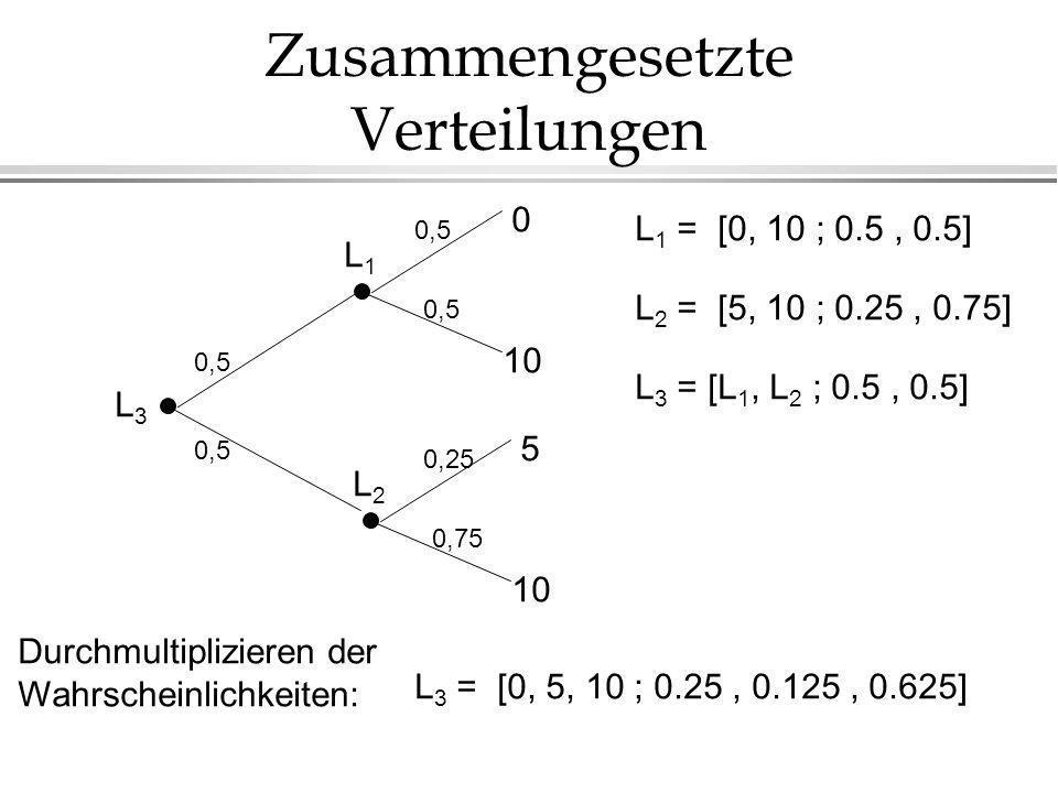 Zusammengesetzte Verteilungen L3L3 L1L1 0,5 0 10 L2L2 0,25 0,75 5 10 L 1 = [0, 10 ; 0.5, 0.5] L 2 = [5, 10 ; 0.25, 0.75] L 3 = [L 1, L 2 ; 0.5, 0.5] Durchmultiplizieren der Wahrscheinlichkeiten: L 3 = [0, 5, 10 ; 0.25, 0.125, 0.625]