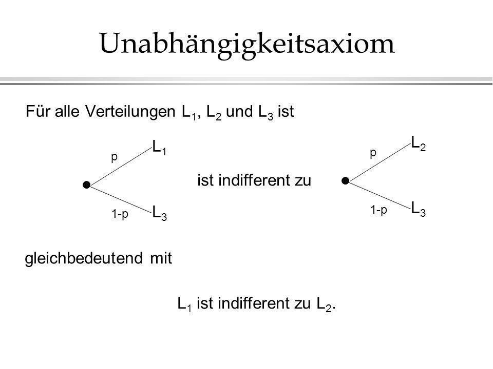 Unabhängigkeitsaxiom Für alle Verteilungen L 1, L 2 und L 3 ist p 1-p L1L1 L3L3 p L2L2 L3L3 L 1 ist indifferent zu L 2.