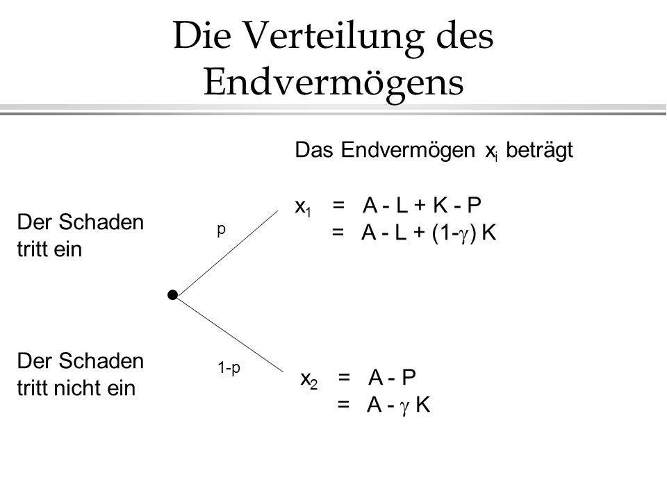 Die Verteilung des Endvermögens p 1-p Der Schaden tritt ein Der Schaden tritt nicht ein Das Endvermögen x i beträgt x 1 = A - L + K - P = A - L + (1- ) K x 2 = A - P = A - K