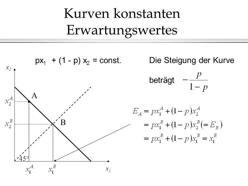 Kurven konstanten Erwartungswertes x1x1 x2 x2 A B 45° px 1 + (1 - p) x 2 = const. Die Steigung der Kurve beträgt