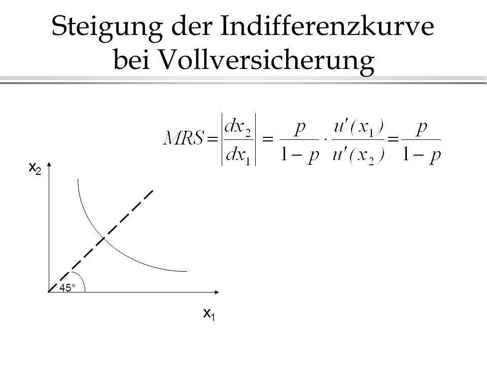 Steigung der Indifferenzkurve bei Vollversicherung x1x1 x2x2 45°