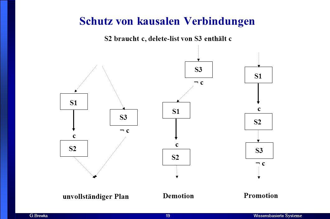 G. BrewkaWissensbasierte Systeme 19 Schutz von kausalen Verbindungen S1 S2 S3 c ¬ c S1 S2 c S3 ¬ c S1 S2 c S3 ¬ c unvollständiger Plan Demotion Promot