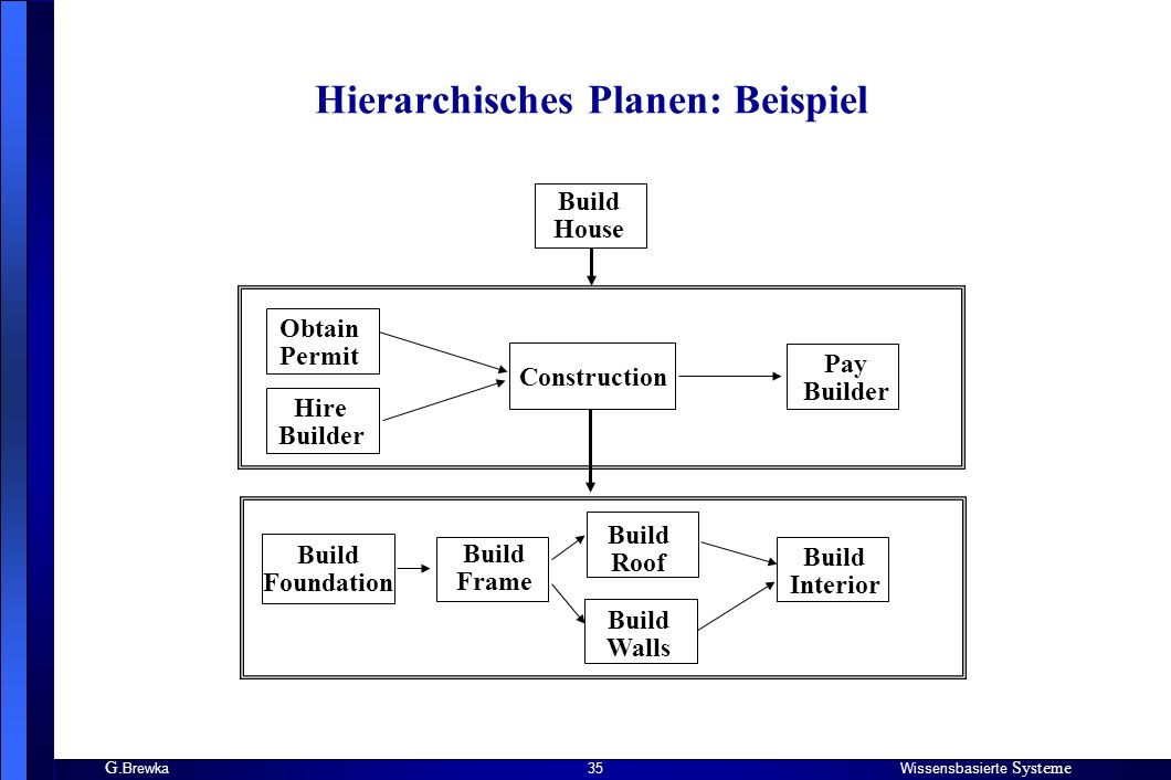 G. BrewkaWissensbasierte Systeme 35 Hierarchisches Planen: Beispiel Build House Obtain Permit Hire Builder Construction Pay Builder Build Foundation B