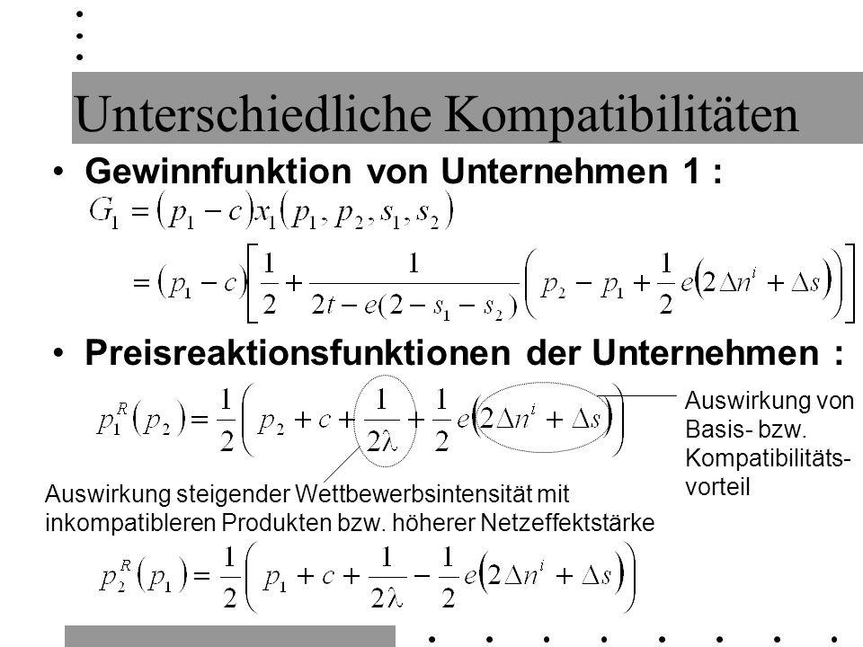 Unterschiedliche Kompatibilitäten Gewinnfunktion von Unternehmen 1 : Preisreaktionsfunktionen der Unternehmen : Auswirkung von Basis- bzw. Kompatibili