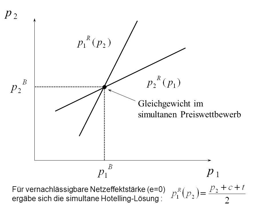 p 2 p 1 Für vernachlässigbare Netzeffektstärke (e=0) ergäbe sich die simultane Hotelling-Lösung : Gleichgewicht im simultanen Preiswettbewerb