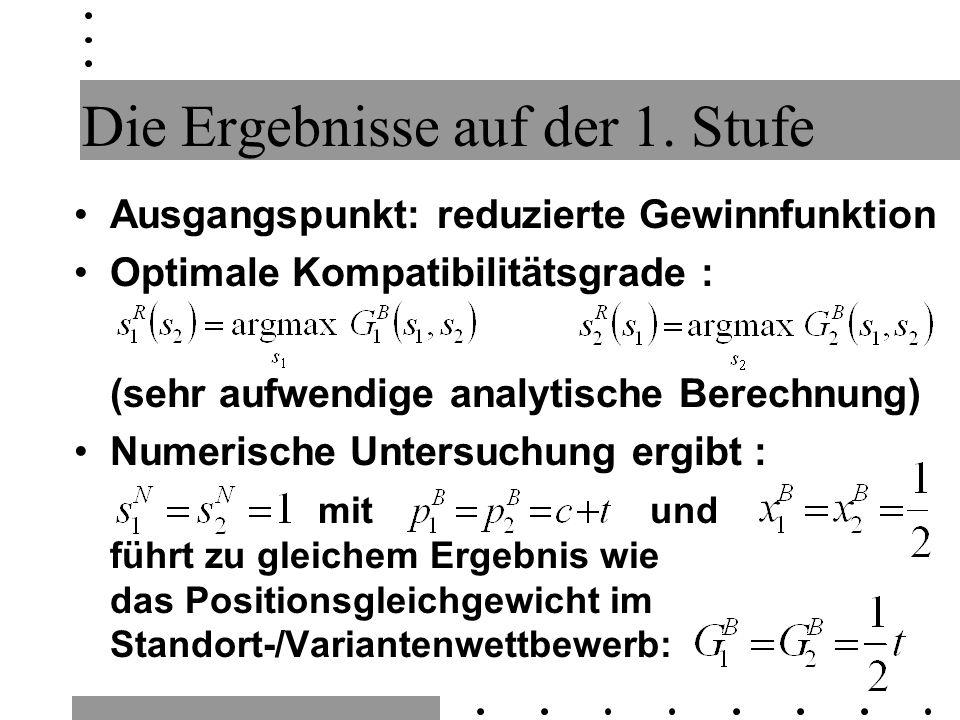 Die Ergebnisse auf der 1. Stufe Ausgangspunkt: reduzierte Gewinnfunktion Optimale Kompatibilitätsgrade : (sehr aufwendige analytische Berechnung) Nume