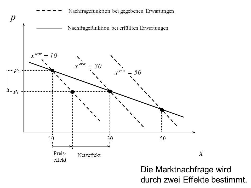 p x Nachfragefunktion bei erfüllten Erwartungen Nachfragefunktion bei gegebenen Erwartungen Preis- effekt Netzeffekt Die Marktnachfrage wird durch zwe