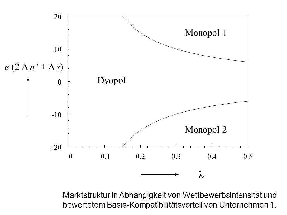 0.50.40.30.20.10 20 10 0 -10 -20 Dyopol Monopol 1 Monopol 2 e (2 n i + s) Marktstruktur in Abhängigkeit von Wettbewerbsintensität und bewertetem Basis