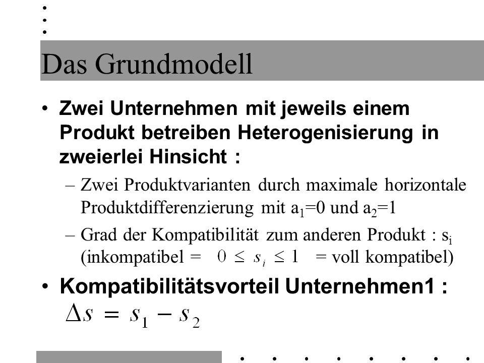 Das Grundmodell Zwei Unternehmen mit jeweils einem Produkt betreiben Heterogenisierung in zweierlei Hinsicht : –Zwei Produktvarianten durch maximale h