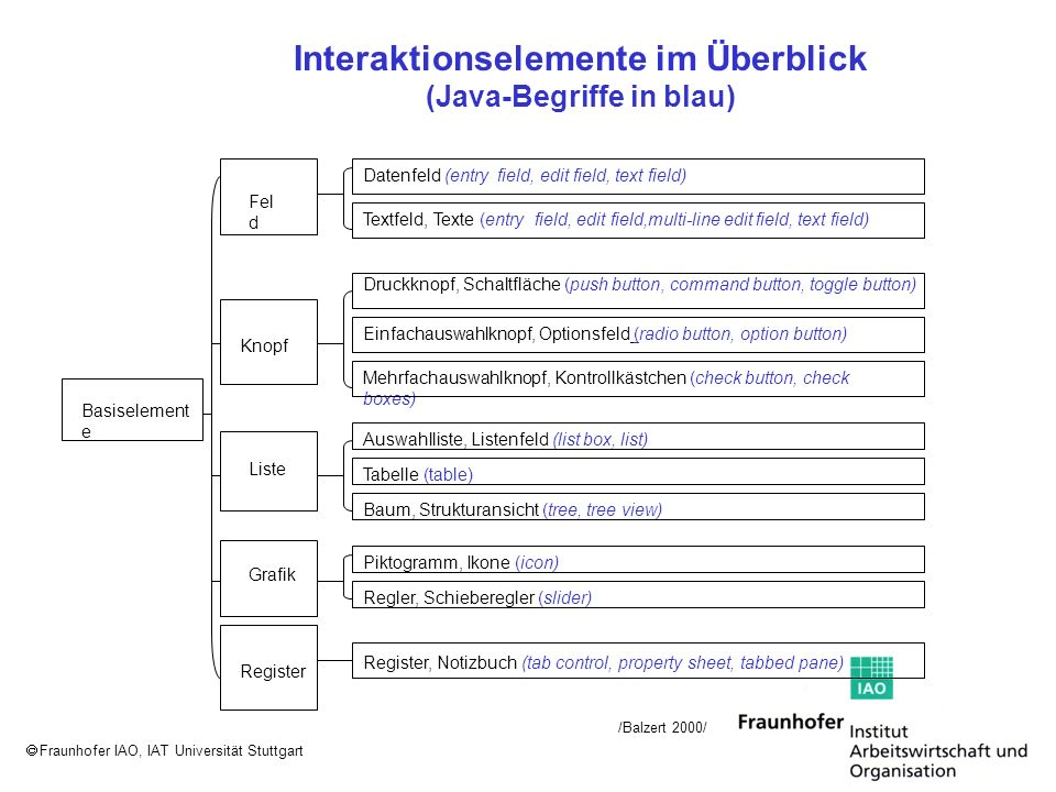 Fraunhofer IAO, IAT Universität Stuttgart Interaktionselemente im Überblick (Java-Begriffe in blau) Knopf Fel d Liste Grafik Register Basiselement e /Balzert 2000/ Datenfeld (entry field, edit field, text field) Textfeld, Texte (entry field, edit field,multi-line edit field, text field) Druckknopf, Schaltfläche (push button, command button, toggle button) Einfachauswahlknopf, Optionsfeld (radio button, option button) Mehrfachauswahlknopf, Kontrollkästchen (check button, check boxes) Auswahlliste, Listenfeld (list box, list) Tabelle (table) Baum, Strukturansicht (tree, tree view) Piktogramm, Ikone (icon) Regler, Schieberegler (slider) Register, Notizbuch (tab control, property sheet, tabbed pane)