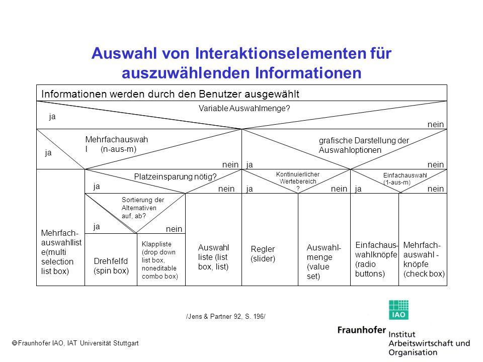 Fraunhofer IAO, IAT Universität Stuttgart Auswahl von Interaktionselementen für auszuwählenden Informationen /Jens & Partner 92, S. 196/ Informationen