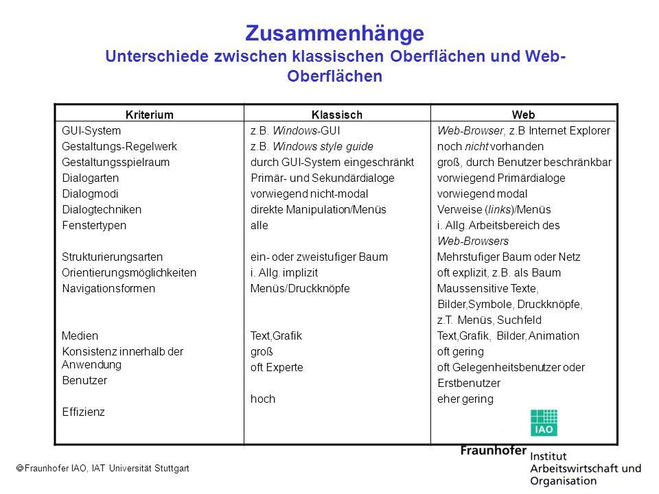 Fraunhofer IAO, IAT Universität Stuttgart Typischer Fensteraufbau bei Windows /Balzert 2000/ Fenstertypen: Primärfenster (primary windows), in denen die Hauptaktivitäten des Benutzers (Primärdialoge) stattfinden und Sekundärfenster ( secundary windows), die der Eingabe von Optionen und der Durchführung sekundärer Aktivitäten dienen (Sekundärdialoge)