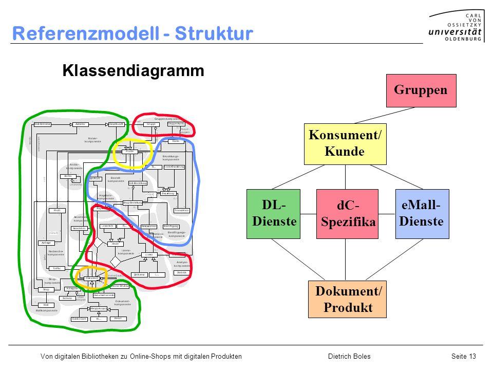 Von digitalen Bibliotheken zu Online-Shops mit digitalen ProduktenDietrich BolesSeite 13 Klassendiagramm Referenzmodell - Struktur Konsument/ Kunde Do
