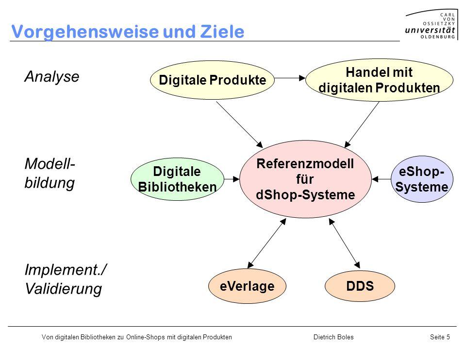 Von digitalen Bibliotheken zu Online-Shops mit digitalen ProduktenDietrich BolesSeite 5 Vorgehensweise und Ziele Referenzmodell für dShop-Systeme Analyse Modell- bildung Implement./ Validierung Digitale Produkte Handel mit digitalen Produkten Digitale Bibliotheken eShop- Systeme eVerlageDDS