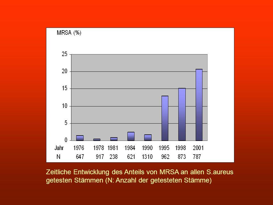 Zeitliche Entwicklung des Anteils von MRSA an allen S.aureus getesten Stämmen (N: Anzahl der getesteten Stämme)
