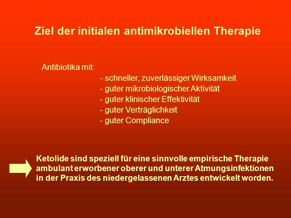 Ziel der initialen antimikrobiellen Therapie Antibiotika mit: - schneller, zuverlässiger Wirksamkeit - guter mikrobiologischer Aktivität - guter klini