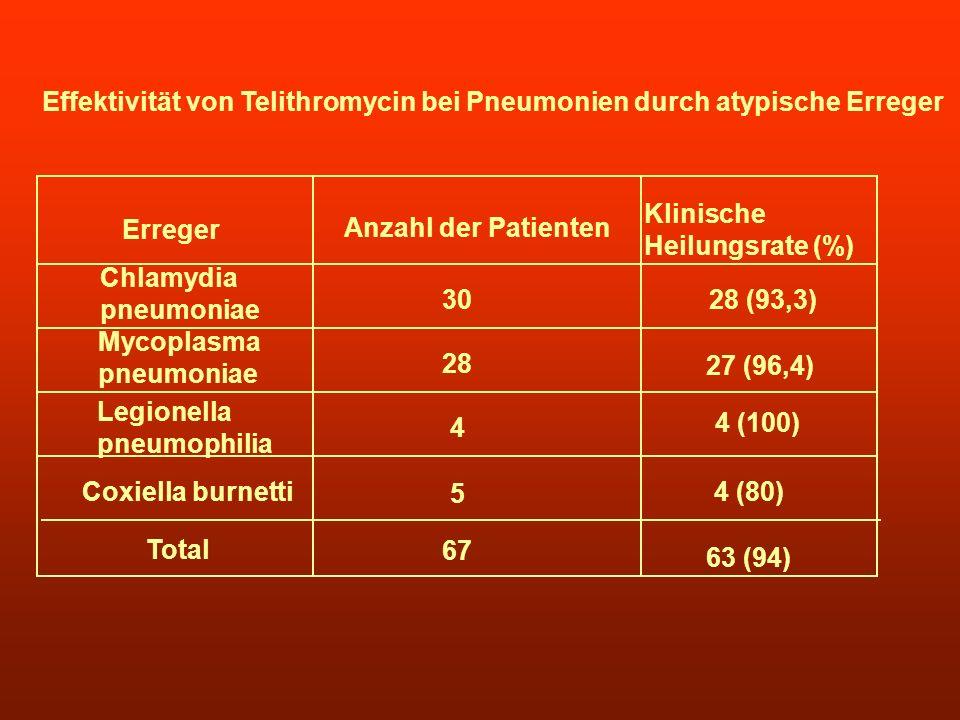 Effektivität von Telithromycin bei Pneumonien durch atypische Erreger Erreger Anzahl der Patienten Klinische Heilungsrate (%) Chlamydia pneumoniae Myc