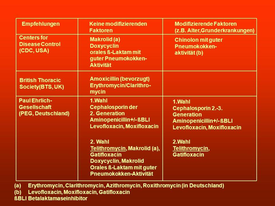 Empfehlungen Keine modifizierenden Faktoren Modifizierende Faktoren (z.B. Alter,Grunderkrankungen) Centers for Disease Control (CDC, USA) Makrolid (a)