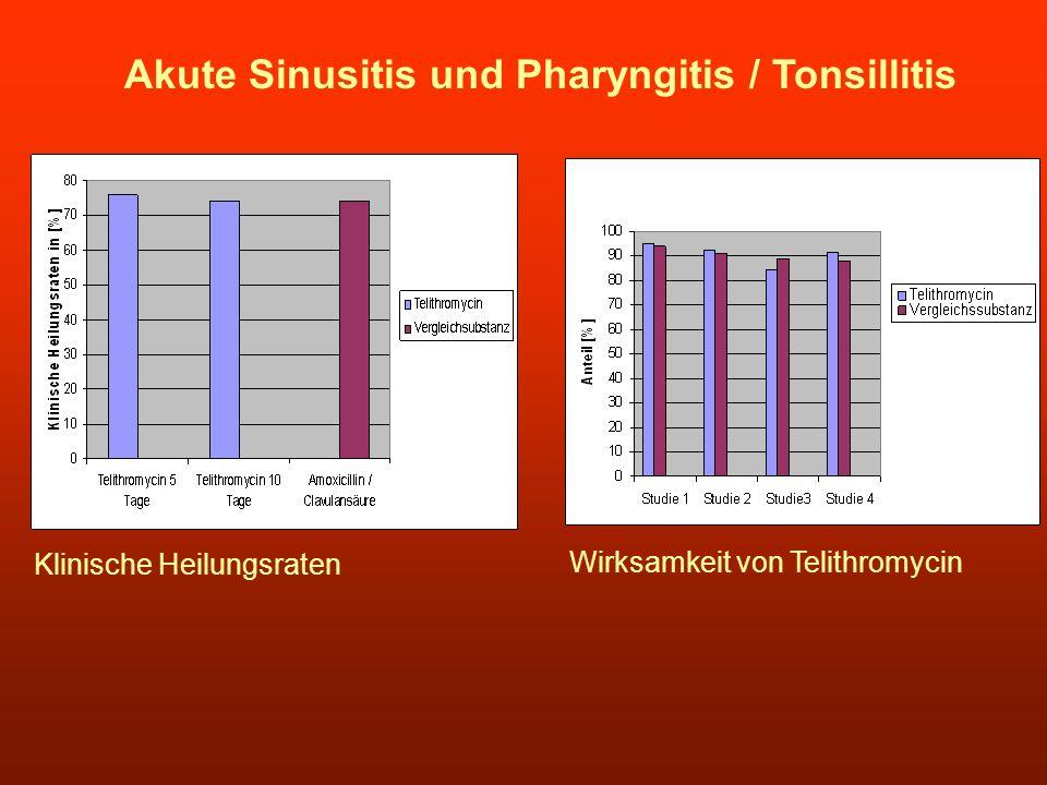 Akute Sinusitis und Pharyngitis / Tonsillitis Klinische Heilungsraten Wirksamkeit von Telithromycin