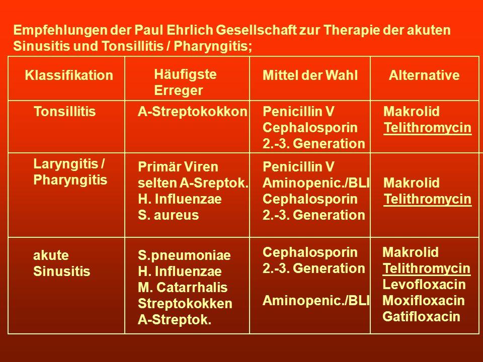 Empfehlungen der Paul Ehrlich Gesellschaft zur Therapie der akuten Sinusitis und Tonsillitis / Pharyngitis; Klassifikation Häufigste Erreger Mittel de
