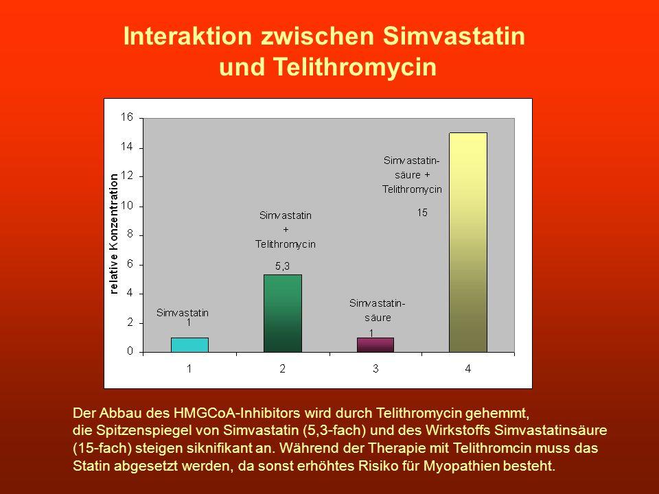 Interaktion zwischen Simvastatin und Telithromycin Der Abbau des HMGCoA-Inhibitors wird durch Telithromycin gehemmt, die Spitzenspiegel von Simvastati
