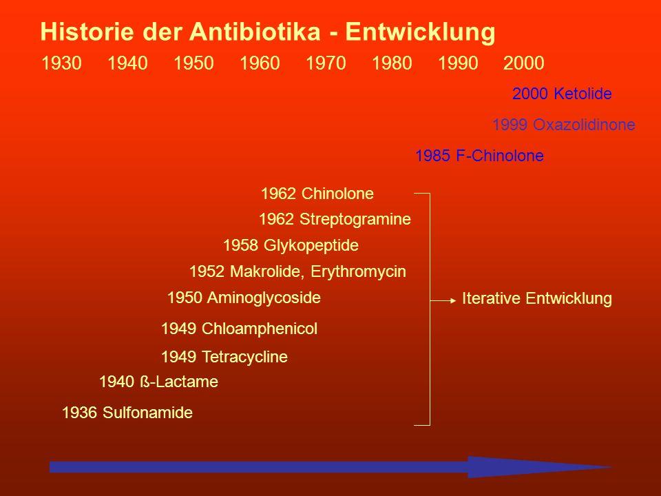 Historie der Antibiotika - Entwicklung 19301940195019601970198019902000 1936 Sulfonamide 1940 ß-Lactame 1949 Tetracycline 1949 Chloamphenicol 1950 Ami
