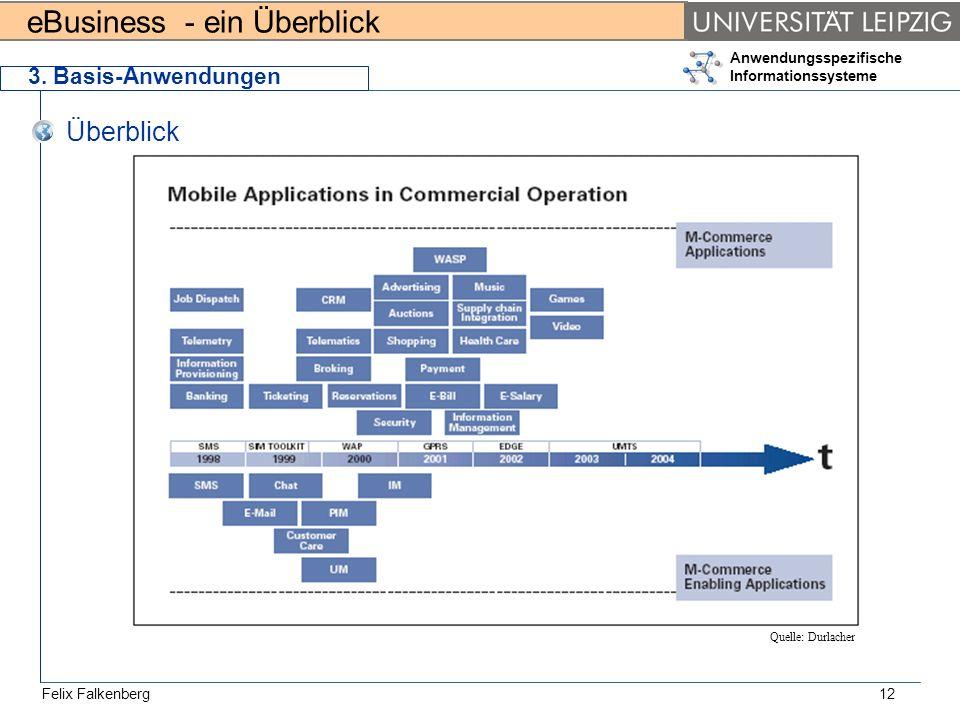 eBusiness - ein Überblick Felix Falkenberg Anwendungsspezifische Informationssysteme 12 3. Basis-Anwendungen Überblick Quelle: Durlacher