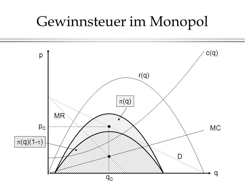Gewinnsteuer im Monopol p q c(q) MC r(q) D MR pCpC qCqC (q)(1- ) (q)
