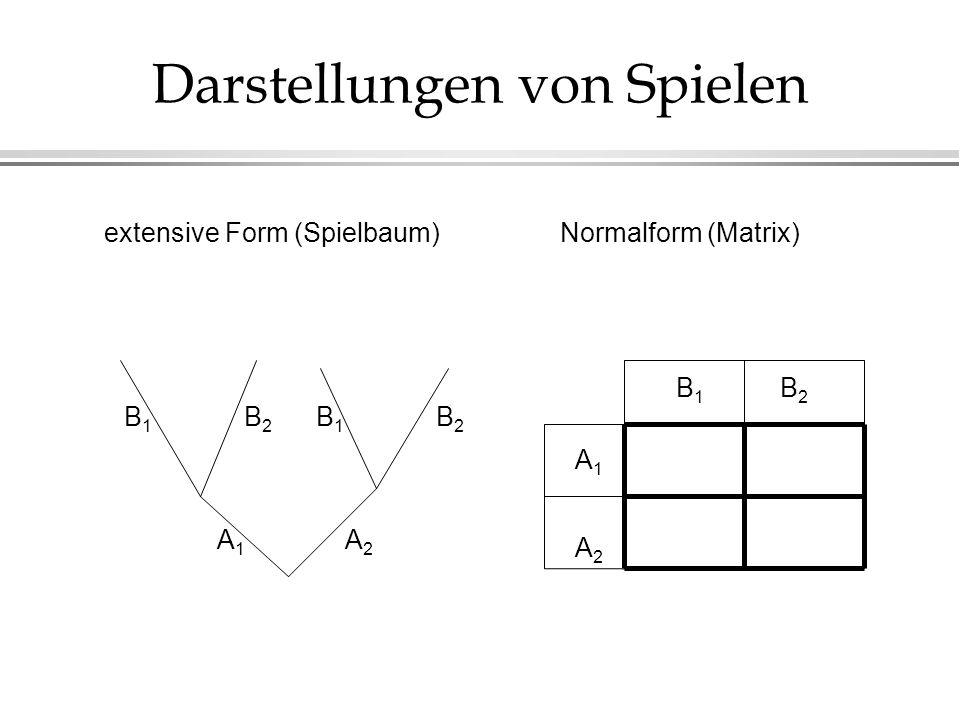 Darstellungen von Spielen extensive Form (Spielbaum)Normalform (Matrix) A1A1 A2A2 B1B1 B2B2 B1B1 B2B2 A1A1 A2A2 B1B1 B2B2