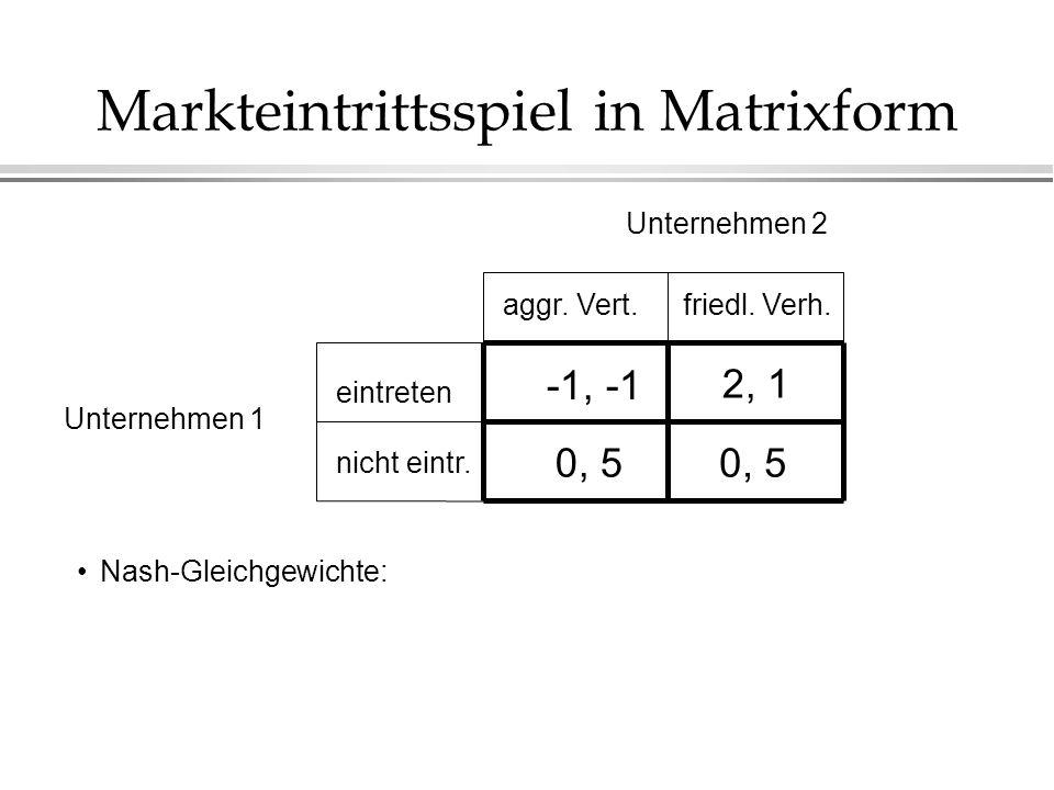 Markteintrittsspiel in Matrixform friedl. Verh. Unternehmen 1 Unternehmen 2 nicht eintr. eintreten aggr. Vert. -1, -1 0, 5 2, 1 Nash-Gleichgewichte:
