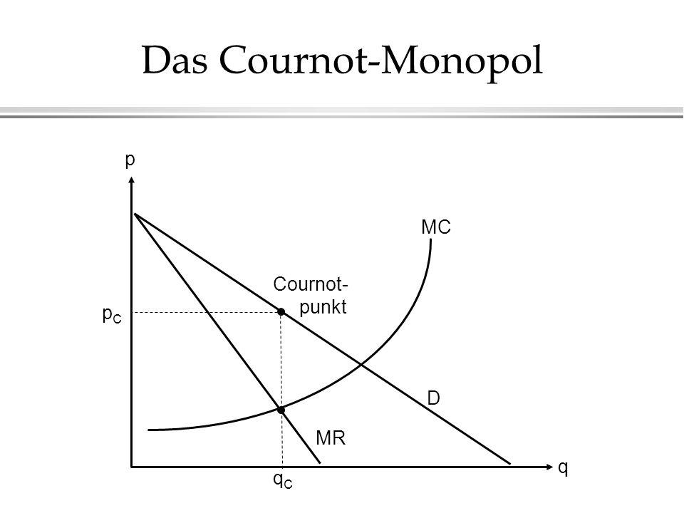 Das Cournot-Monopol MC D MR pCpC qCqC q p Cournot- punkt