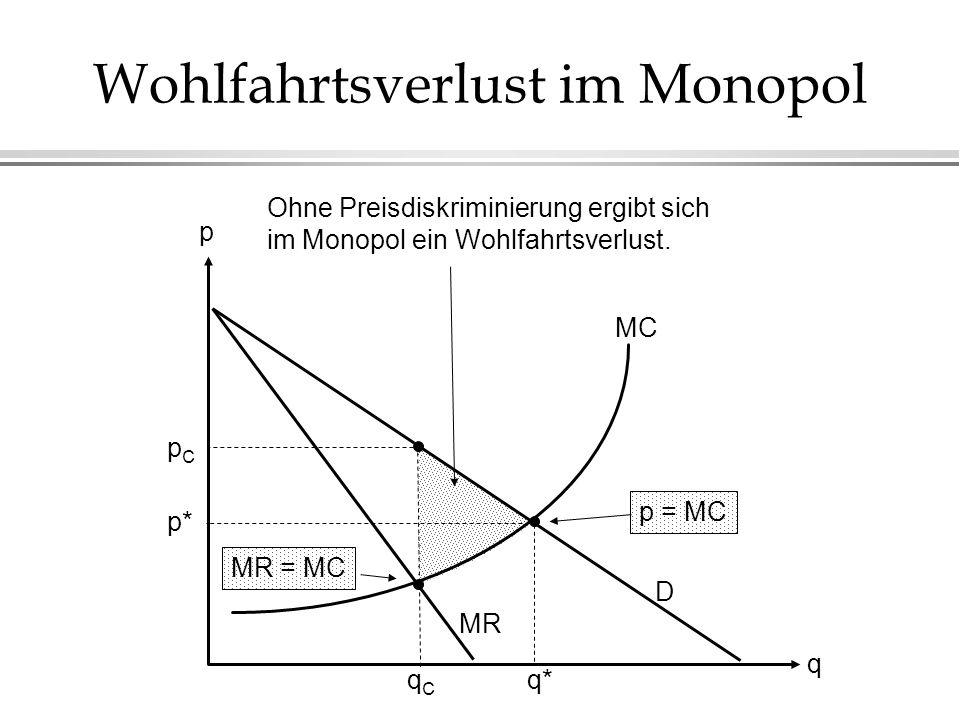 Wohlfahrtsverlust im Monopol MC D MR pCpC qCqC q p Ohne Preisdiskriminierung ergibt sich im Monopol ein Wohlfahrtsverlust. MR = MC p = MC p* q*