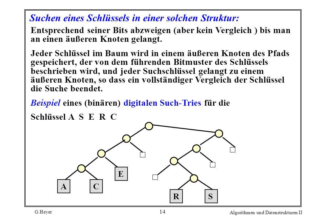 G.Heyer Algorithmen und Datenstrukturen II 14 Suchen eines Schlüssels in einer solchen Struktur: Entsprechend seiner Bits abzweigen (aber kein Verglei