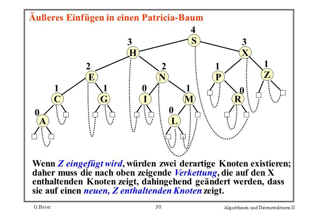 G.Heyer Algorithmen und Datenstrukturen II 30 Äußeres Einfügen in einen Patricia-Baum S R P X A C E H L MI N G 0 4 3 2 1 0 0 2 1 1 1 0 3 Z 1 Wenn Z ei