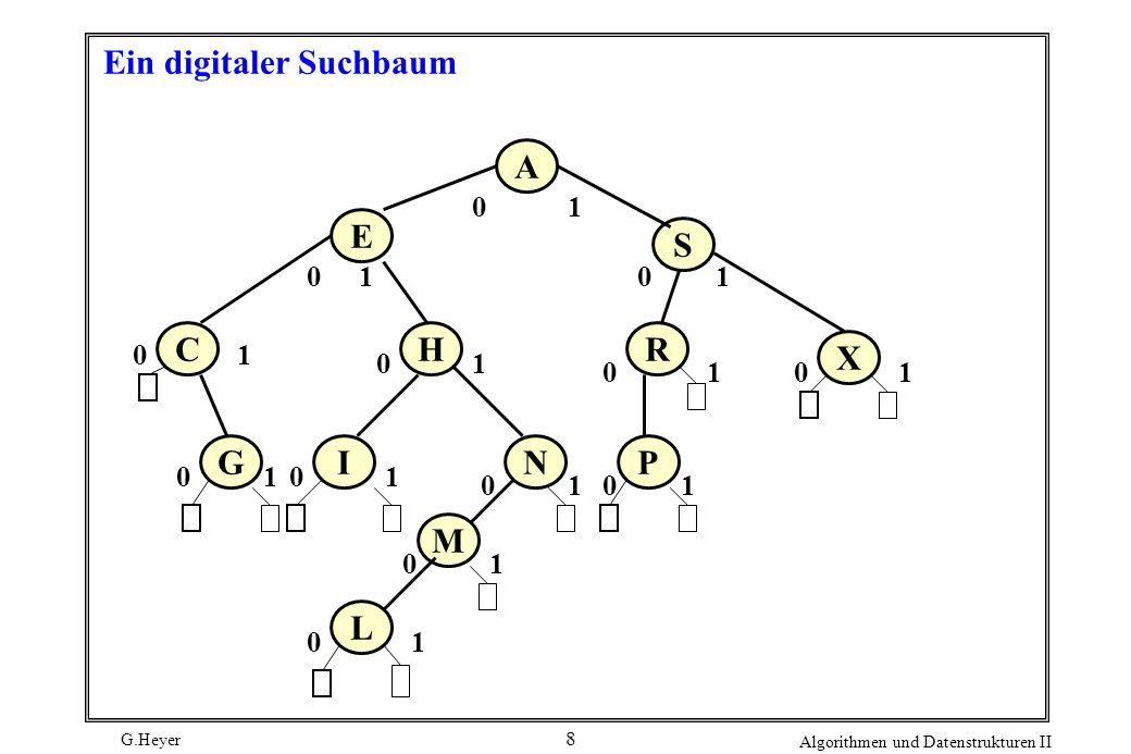 G.Heyer Algorithmen und Datenstrukturen II 8 Ein digitaler Suchbaum A S X L M NI H G C E P R 0 0 1 0 1 1 1 0 0 0 0 1 1 1 1 1 1 0 0 0 1 1010 0