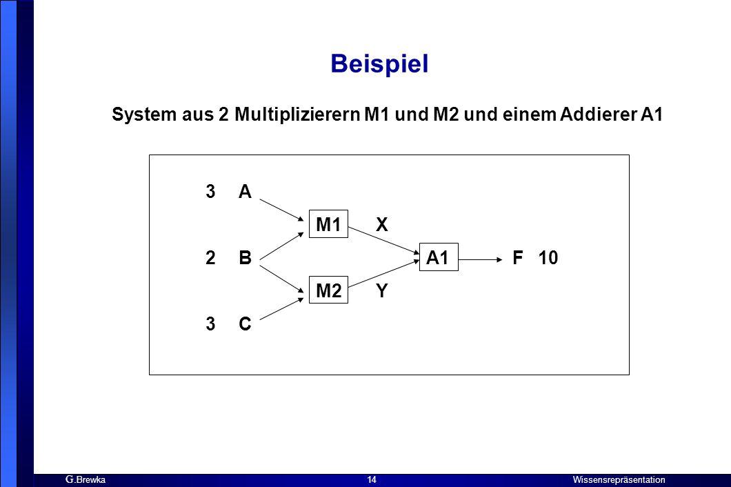 G. Brewka Wissensrepräsentation 14 Beispiel System aus 2 Multiplizierern M1 und M2 und einem Addierer A1 3A M1 X 2BA1 F 10 M2 Y 3C