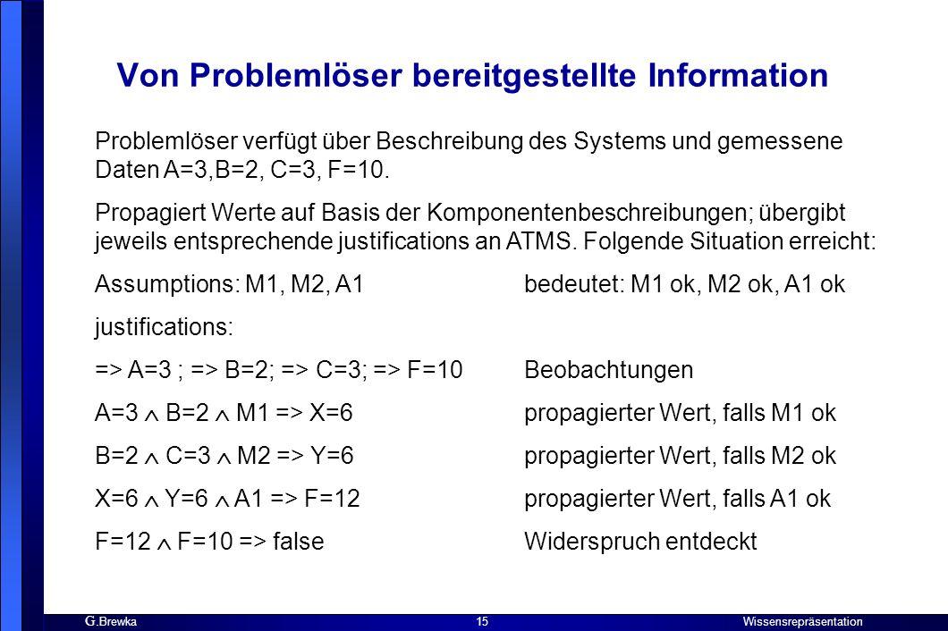 G. Brewka Wissensrepräsentation 15 Von Problemlöser bereitgestellte Information Problemlöser verfügt über Beschreibung des Systems und gemessene Daten