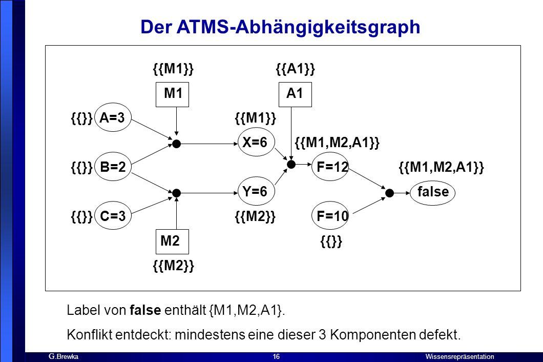 G. Brewka Wissensrepräsentation 16 Der ATMS-Abhängigkeitsgraph Label von false enthält {M1,M2,A1}. Konflikt entdeckt: mindestens eine dieser 3 Kompone